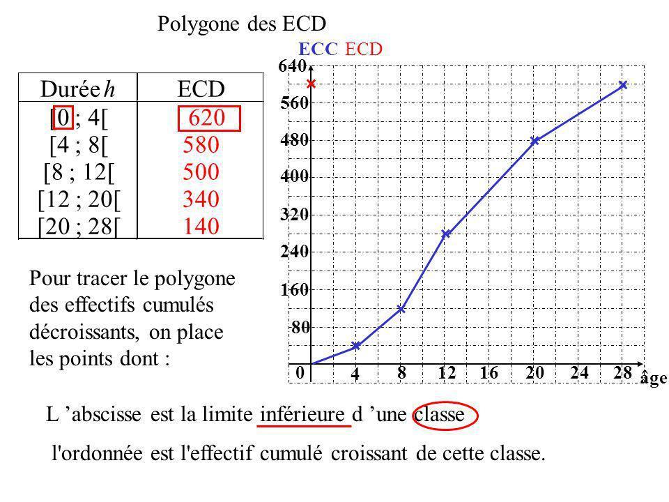 Durée h ECD [0 ; 4[ [4 ; 8[ [8 ; 12[ [12 ; 20[ [20 ; 28[ 620 580 500